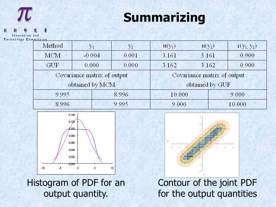 Summarizing Histogram of PDF for an output quantity.