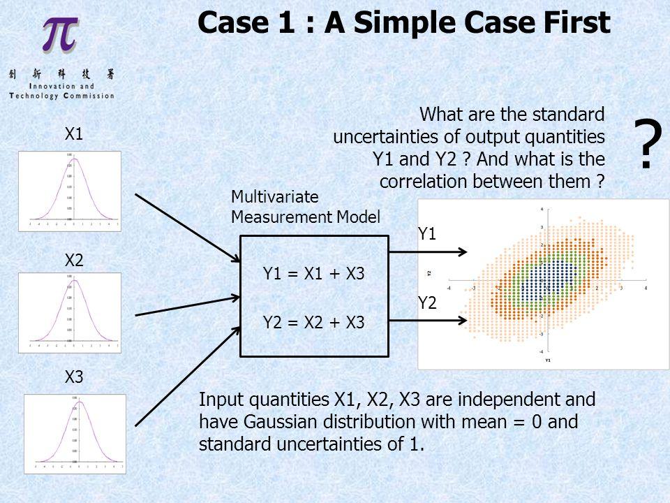 Y1 = X1 + X3 Y2 = X2 + X3 X1 X2 X3 Multivariate Measurement Model .