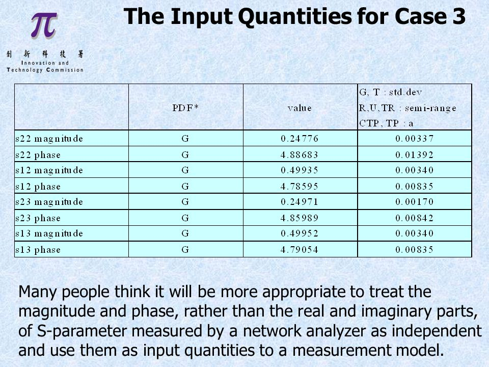 The Input Quantities for Case 3 Many people think it will be more appropriate to treat the magnitude and phase, rather than the real and imaginary parts, of S-parameter measured by a network analyzer as independent and use them as input quantities to a measurement model.