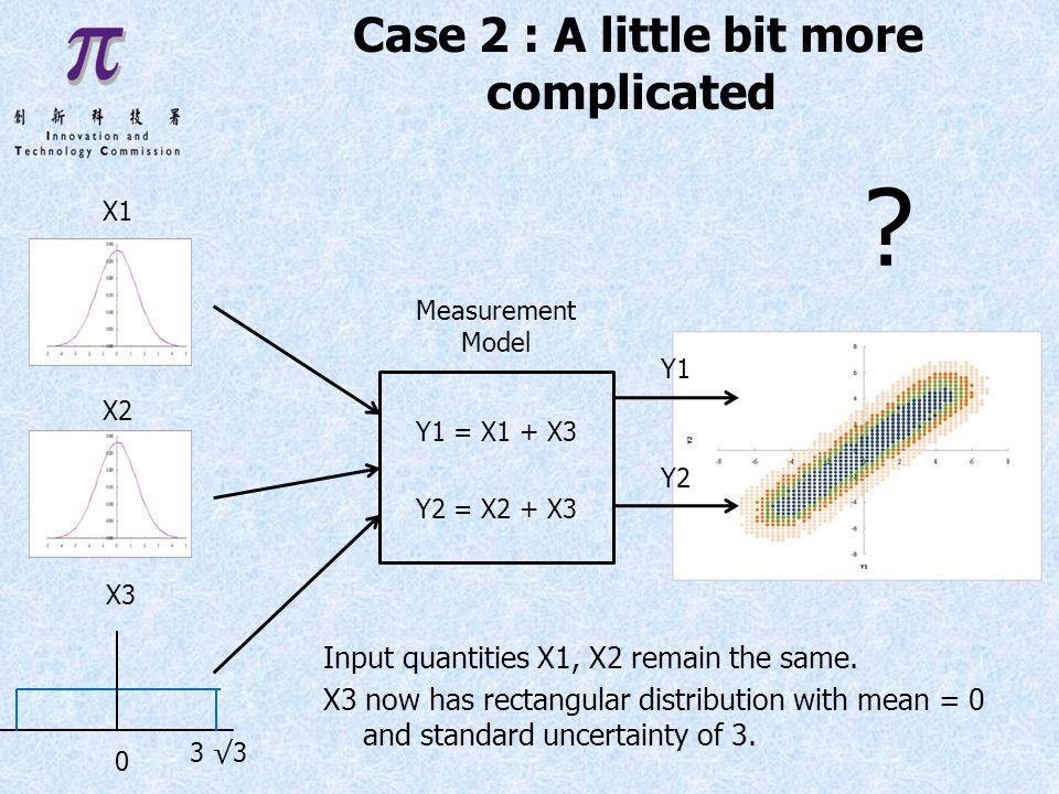 X3 Y1 = X1 + X3 Y2 = X2 + X3 X1 X2 Measurement Model .