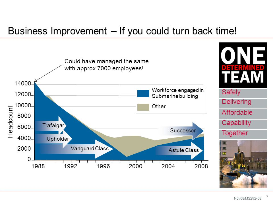 Nov08/MS292-08 7 Business Improvement – If you could turn back time! Safely Delivering Affordable Together Capability Headcount 0 2000 4000 6000 8000