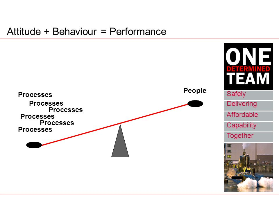 Attitude + Behaviour = Performance Safely Delivering Affordable Together Capability Processes People
