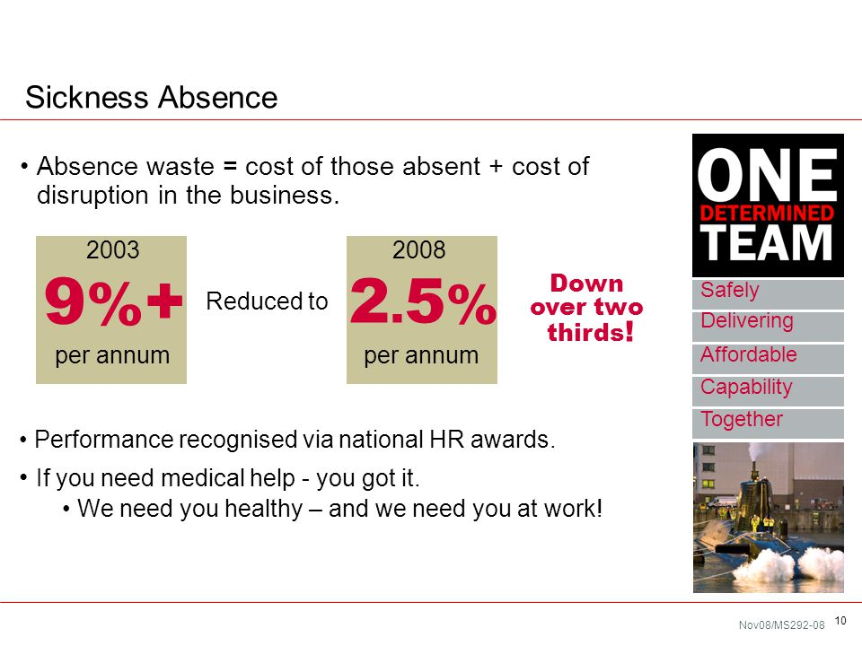 Nov08/MS292-08 10 Absence waste = cost of those absent + cost of disruption in the business. Sickness Absence Performance recognised via national HR a