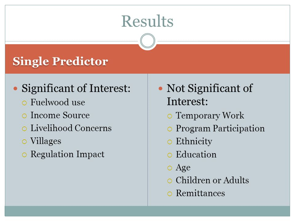 Single Predictor Significant of Interest: Fuelwood use Income Source Livelihood Concerns Villages Regulation Impact Not Significant of Interest: Temporary Work Program Participation Ethnicity Education Age Children or Adults Remittances Results