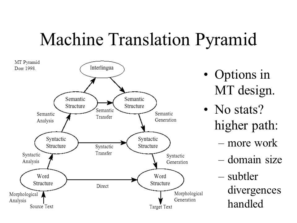 Machine Translation Pyramid MT Pyramid Dorr 1998. Options in MT design.