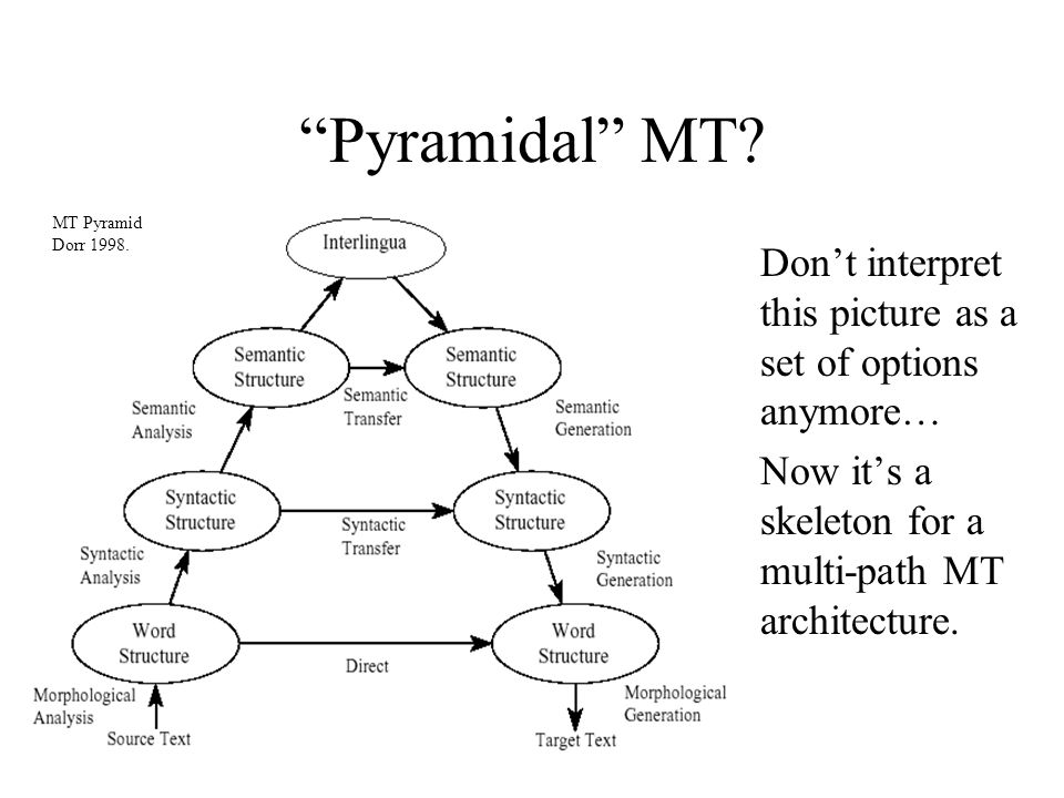 Pyramidal MT.