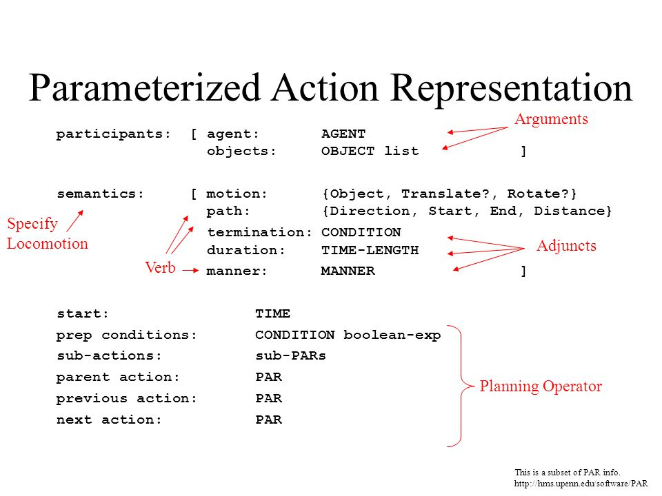 Parameterized Action Representation participants: [ agent: AGENT objects: OBJECT list ] semantics:[ motion: {Object, Translate , Rotate } path:{Direction, Start, End, Distance} termination:CONDITION duration:TIME-LENGTH manner:MANNER] start:TIME prep conditions:CONDITION boolean-exp sub-actions:sub-PARs parent action:PAR previous action:PAR next action:PAR This is a subset of PAR info.