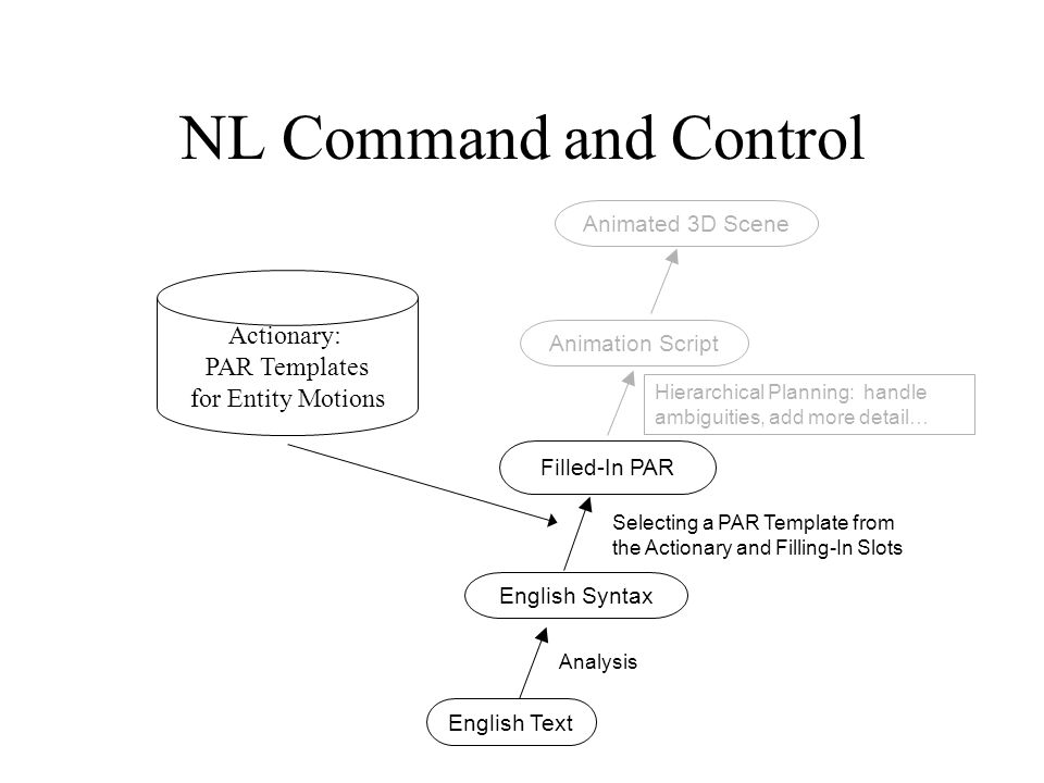 NL Command and Control English Text English Syntax Filled-In PAR Analysis Selecting a PAR Template from the Actionary and Filling-In Slots Animation Script Animated 3D Scene Actionary: PAR Templates for Entity Motions Hierarchical Planning: handle ambiguities, add more detail…