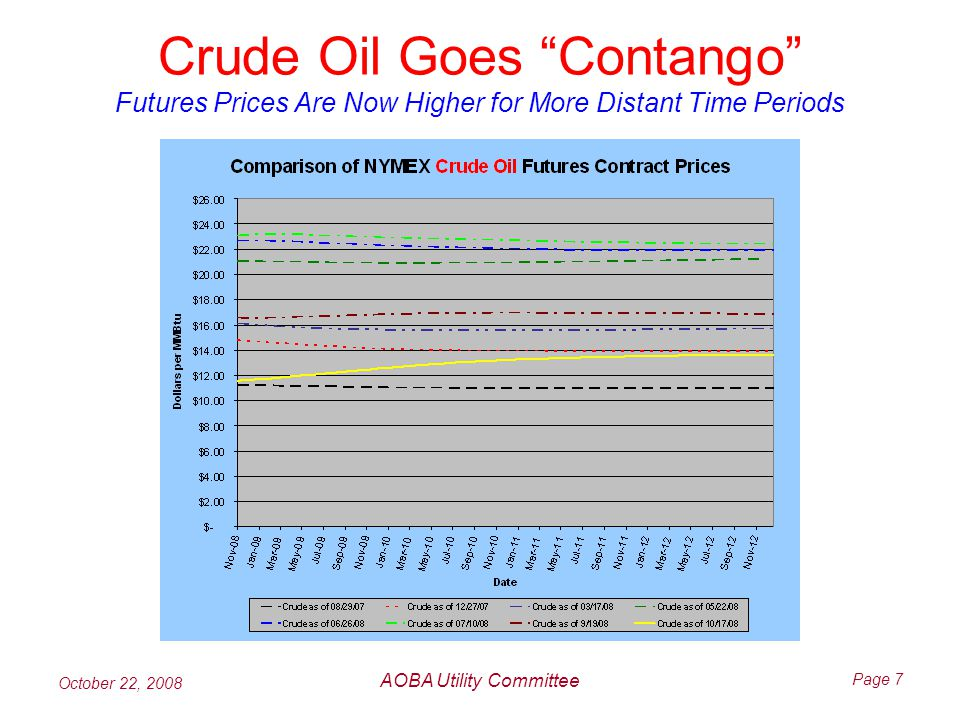 October 22, 2008 AOBA Utility Committee Page 7 Crude Oil Goes Contango Futures Prices Are Now Higher for More Distant Time Periods