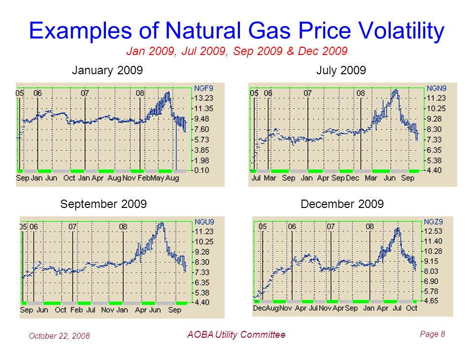 October 22, 2008 AOBA Utility Committee Page 8 Examples of Natural Gas Price Volatility Jan 2009, Jul 2009, Sep 2009 & Dec 2009 January 2009July 2009