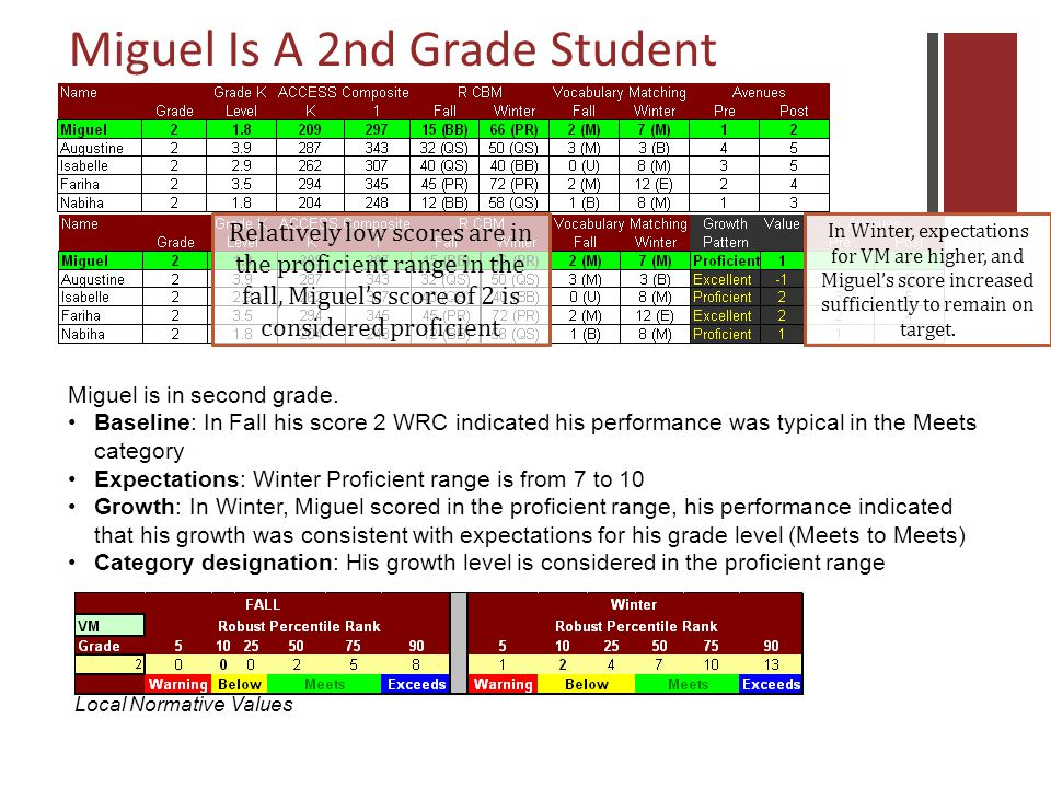 Relatively low scores are in the proficient range in the fall, Miguels score of 2 is considered proficient In Winter, expectations for VM are higher, and Miguels score increased sufficiently to remain on target.