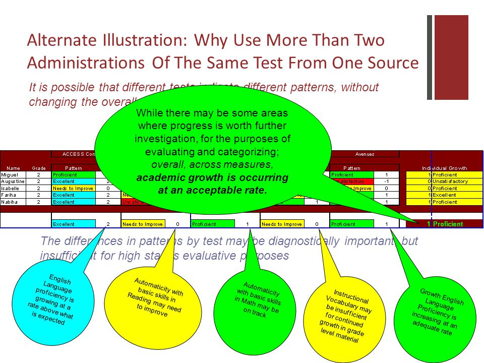 Alternate Illustration: Why Use More Than Two Administrations Of The Same Test From One Source j It is possible that different tests indicate different patterns, without changing the overall rating The differences in patterns by test may be diagnostically important, but insufficient for high stakes evaluative purposes English Language proficiency is growing at a rate above what is expected Automaticity with basic skills in Reading may need to improve Automaticity with basic skills in Math may be on track Instructional Vocabulary may be insufficient for continued growth in grade level material Growth English Language Proficiency is increasing at an adequate rate While there may be some areas where progress is worth further investigation, for the purposes of evaluating and categorizing; overall, across measures, academic growth is occurring at an acceptable rate.