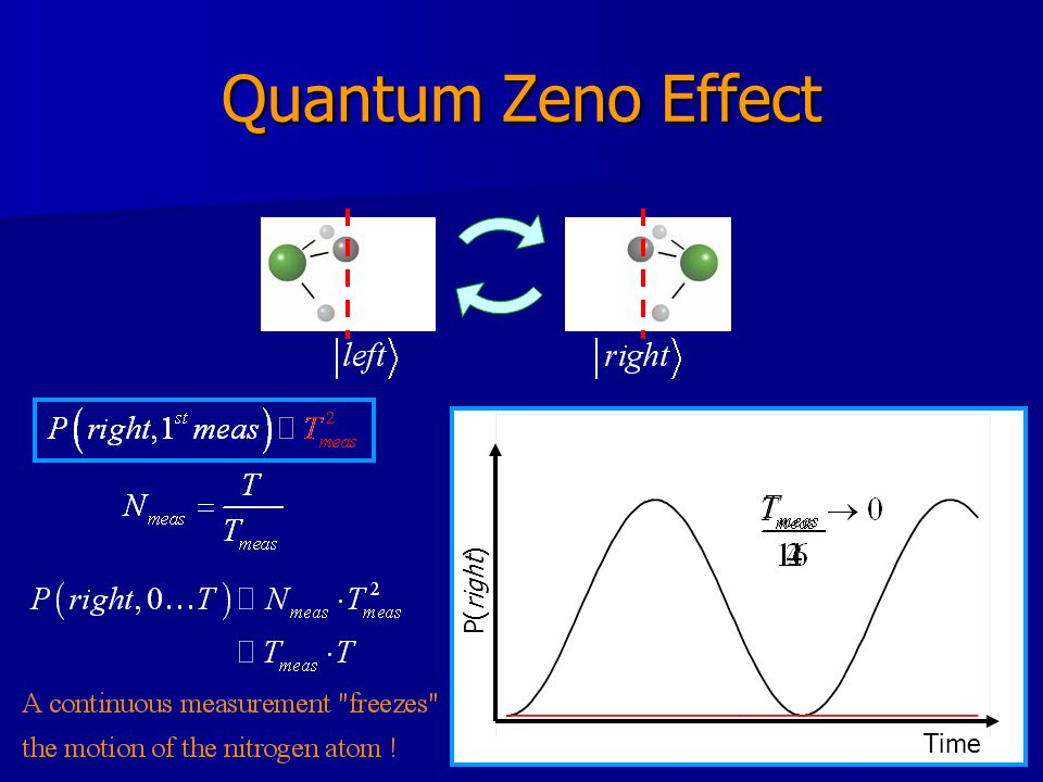 Quantum Zeno Effect TimeP(right)