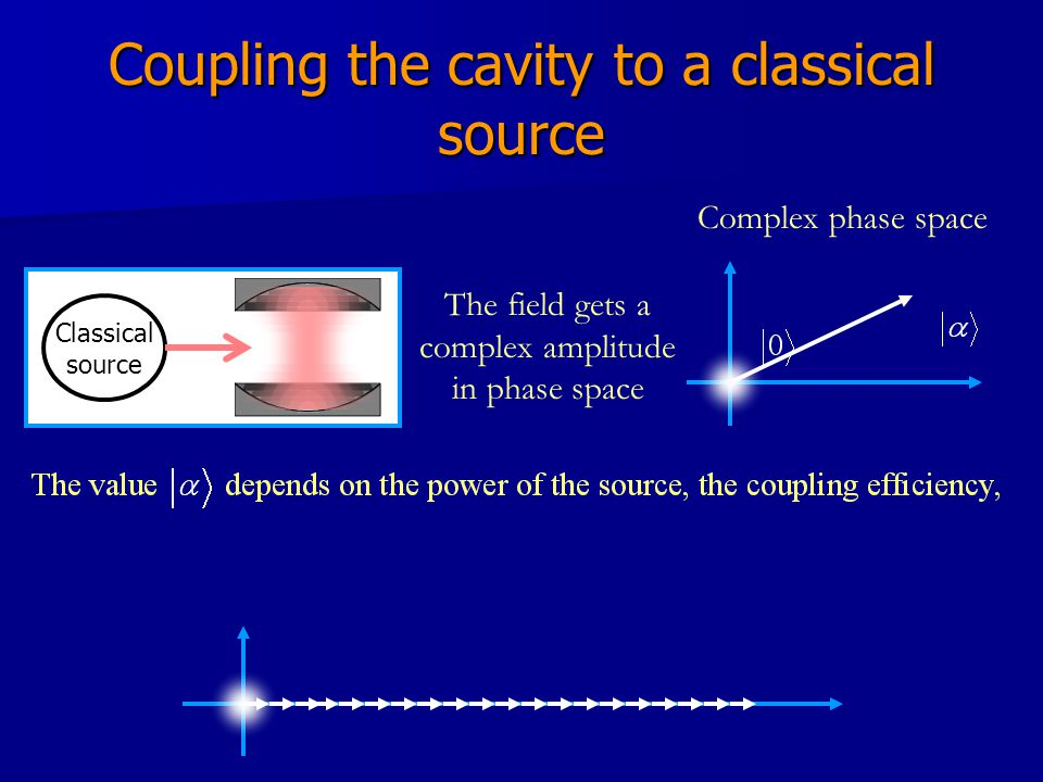Coupling the cavity to a classical source Classical source The field gets a complex amplitude in phase space Complex phase space