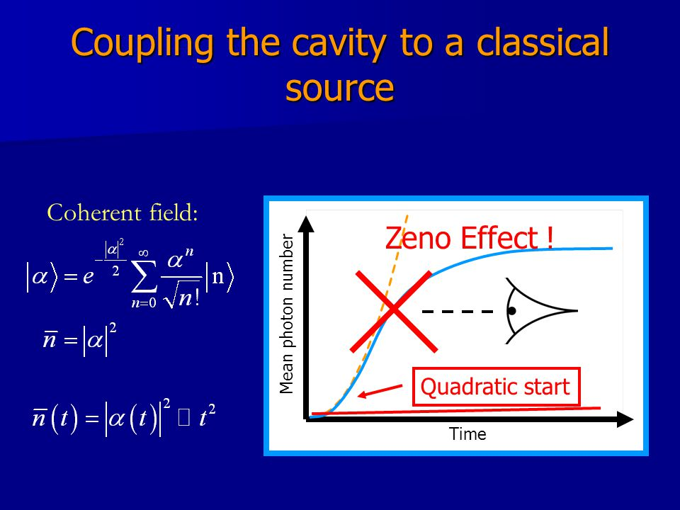 Coupling the cavity to a classical source Time Mean photon number Quadratic start Zeno Effect .