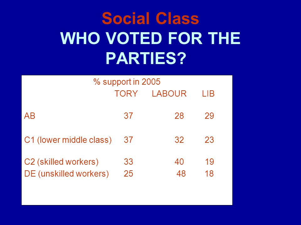 Social Class WHO VOTED FOR THE PARTIES? % support in 2005 TORY LABOUR LIB AB 37 28 29 C1 (lower middle class) 37 32 23 C2 (skilled workers) 33 40 19 D