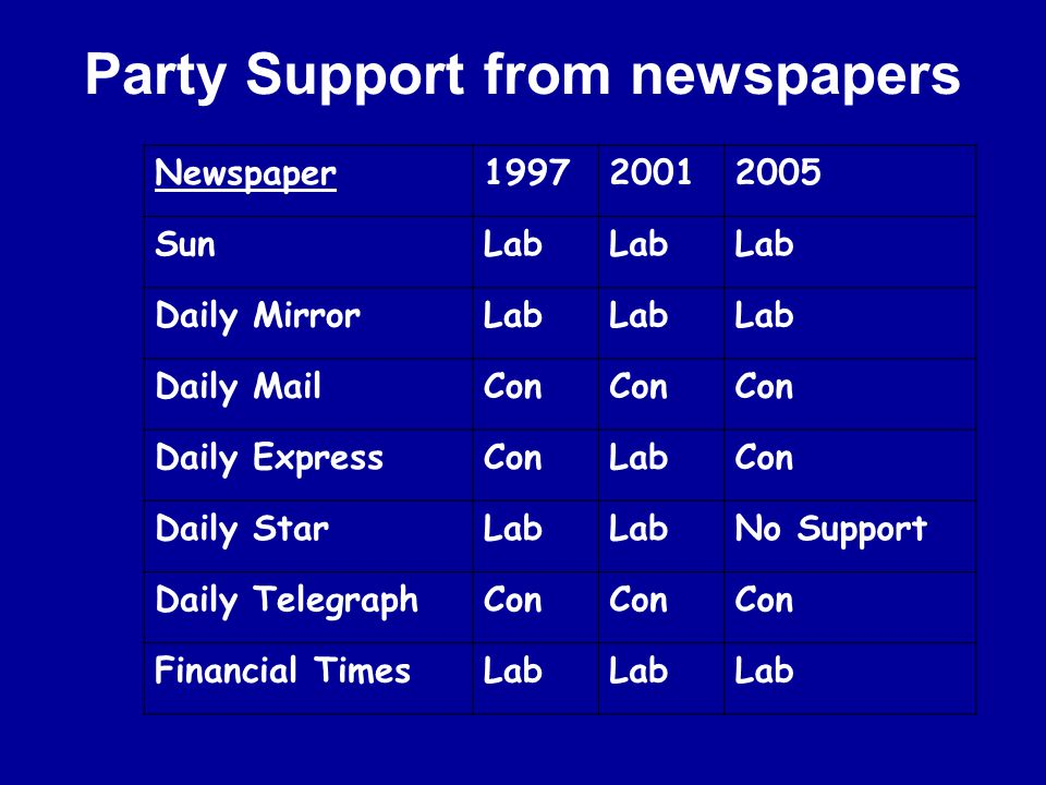 Newspaper199720012005 SunLab Daily MirrorLab Daily MailCon Daily ExpressConLabCon Daily StarLab No Support Daily TelegraphCon Financial TimesLab Party