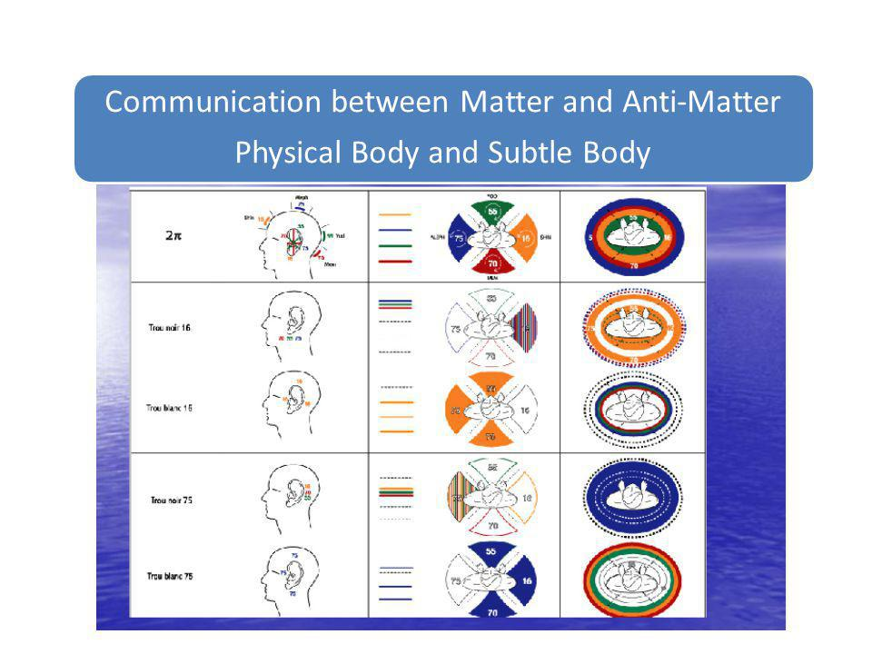 Communication between Matter and Anti-Matter Physical Body and Subtle Body