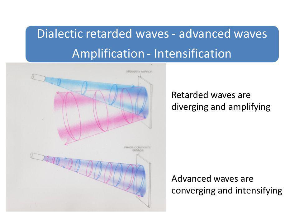 Dialectic retarded waves - advanced waves Amplification - Intensification Retarded waves are diverging and amplifying Advanced waves are converging an