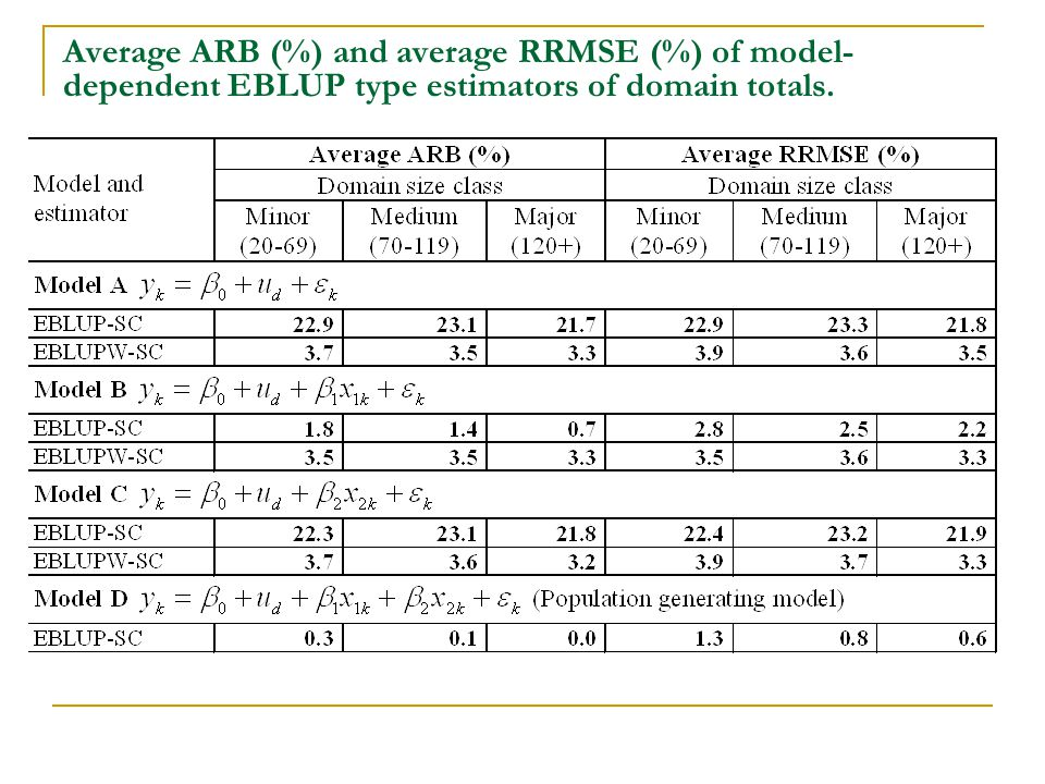 Average ARB (%) and average RRMSE (%) of model- dependent EBLUP type estimators of domain totals.