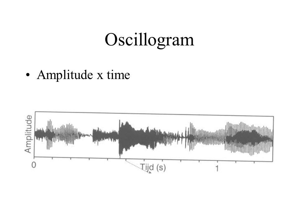 Measuring Sounds Oscillogram Spectrum Spectrogram