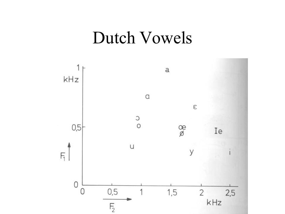 Articulatory correlates F1 correlates with vowel height –higher F1, lower vowel F2 correlates with degree of frontness –higher F2, fronter vowel