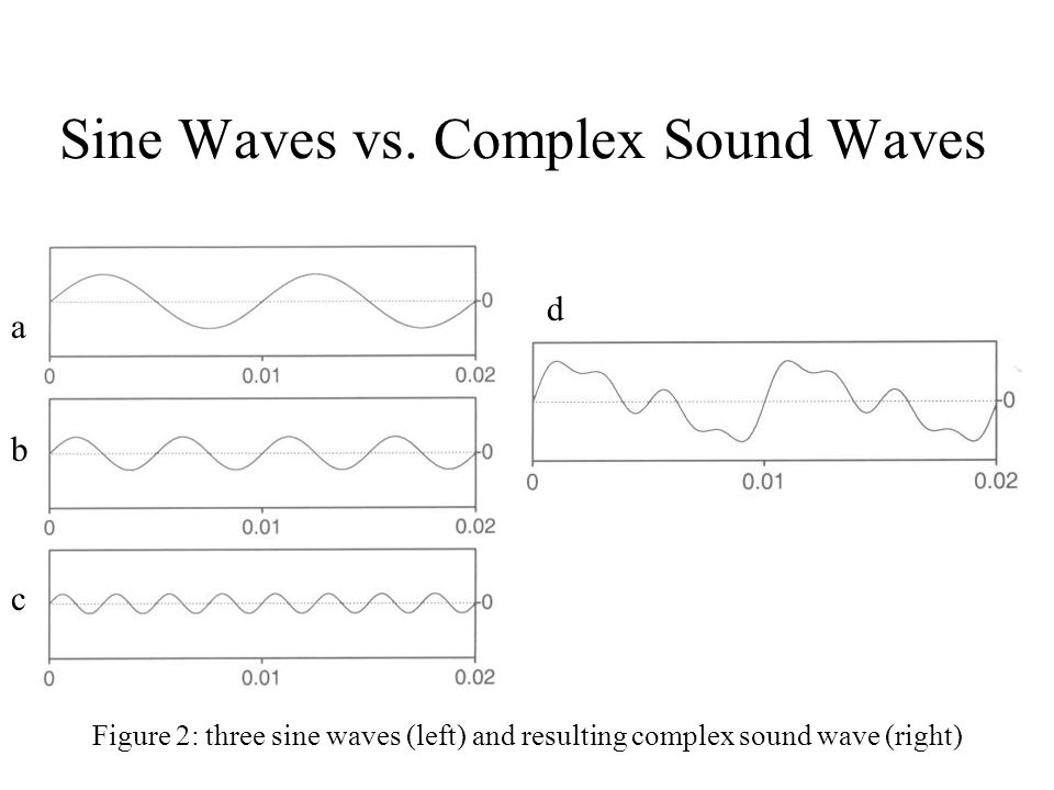 Sine Waves vs.