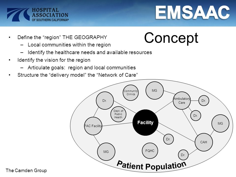 Concept Define the region THE GEOGRAPHY –Local communities within the region –Identify the healthcare needs and available resources Identify the vision for the region –Articulate goals: region and local communities Structure the delivery model the Network of Care Facility Dr.