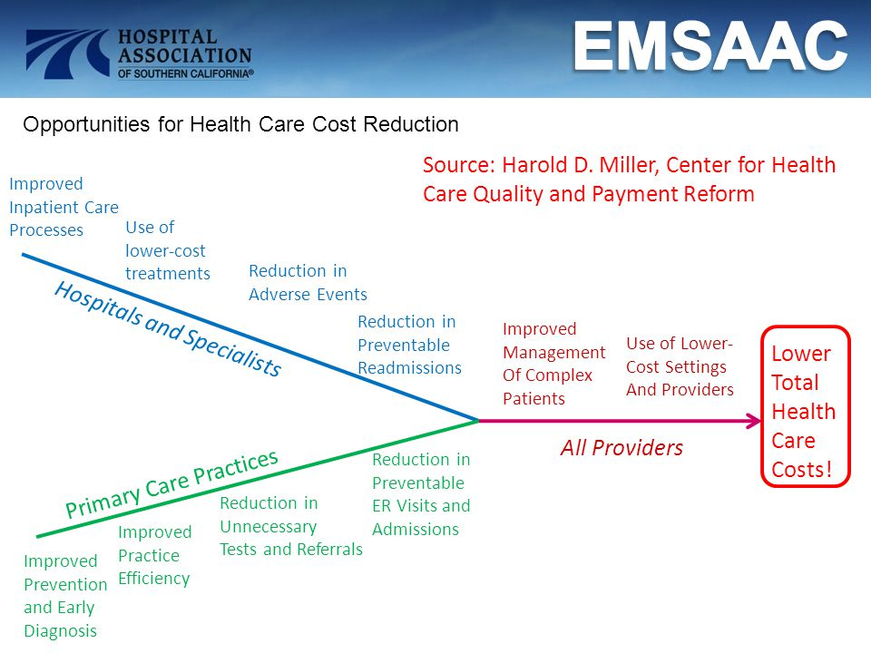 Opportunities for Health Care Cost Reduction Improved Inpatient Care Processes Use of lower-cost treatments Reduction in Adverse Events Reduction in P
