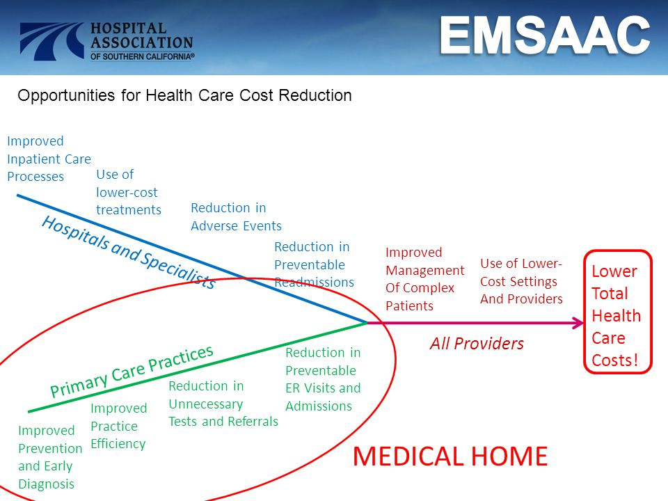 Improved Inpatient Care Processes Use of lower-cost treatments Reduction in Adverse Events Reduction in Preventable Readmissions Improved Management Of Complex Patients Use of Lower- Cost Settings And Providers Lower Total Health Care Costs.