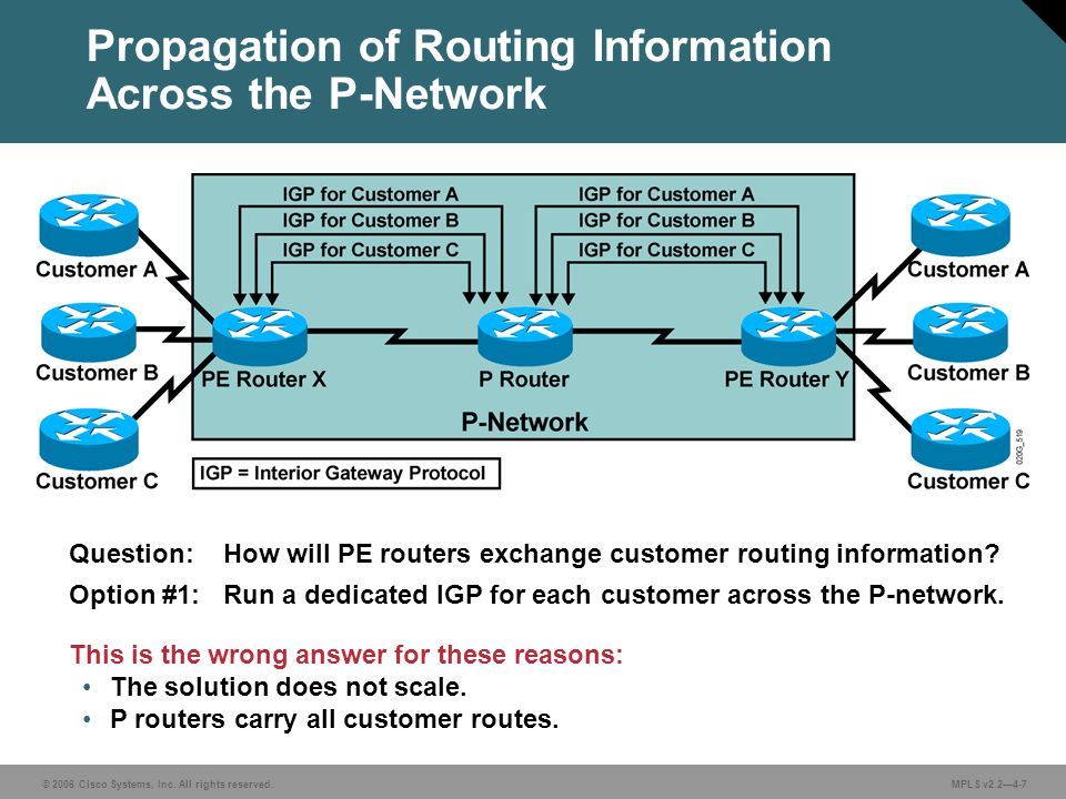 © 2006 Cisco Systems, Inc. All rights reserved. MPLS v2.24-7 Propagation of Routing Information Across the P-Network Question: How will PE routers exc