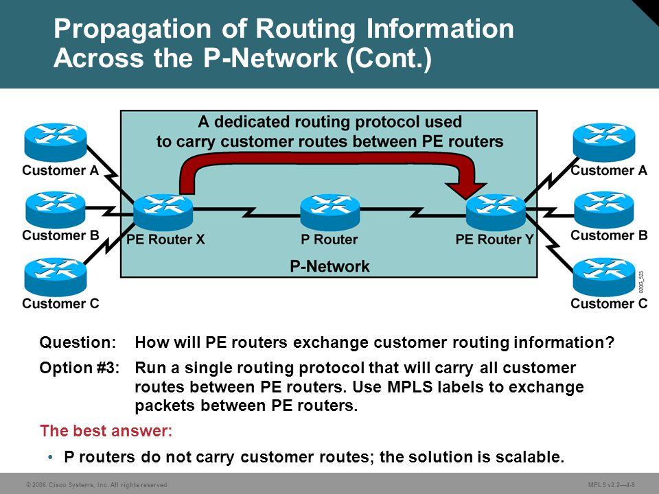 © 2006 Cisco Systems, Inc. All rights reserved. MPLS v2.24-9 Propagation of Routing Information Across the P-Network (Cont.) Question: How will PE rou