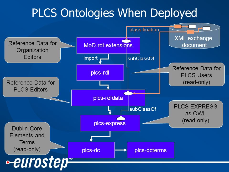 ® PLCS Ontologies When Deployed plcs-express plcs-dcplcs-dcterms MoD-rdl-extensions plcs-refdata plcs-rdl Dublin Core Elements and Terms (read-only) PLCS EXPRESS as OWL (read-only) Reference Data for PLCS Editors Reference Data for PLCS Users (read-only) Reference Data for Organization Editors XML exchange document classification subClassOf import