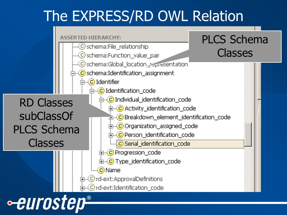 ® The EXPRESS/RD OWL Relation PLCS Schema Classes RD Classes subClassOf PLCS Schema Classes