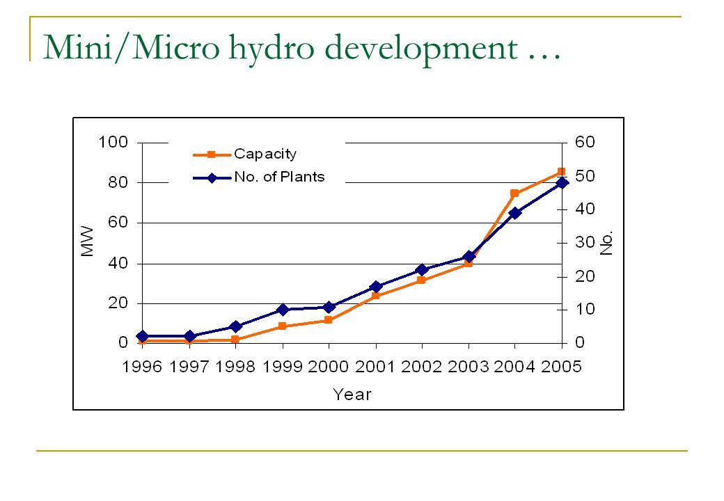Mini/Micro hydro development …
