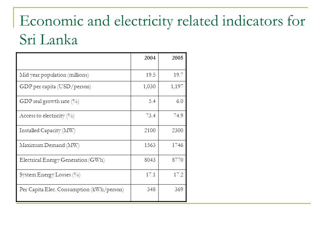 Economic and electricity related indicators for Sri Lanka 20042005 Mid year population (millions)19.519.7 GDP per capita (USD/person)1,0301,197 GDP real growth rate (%)5.46.0 Access to electricity (%)73.474.9 Installed Capacity (MW)21002300 Maximum Demand (MW)15631746 Electrical Energy Generation (GWh)80438770 System Energy Losses (%)17.117.2 Per Capita Elec.