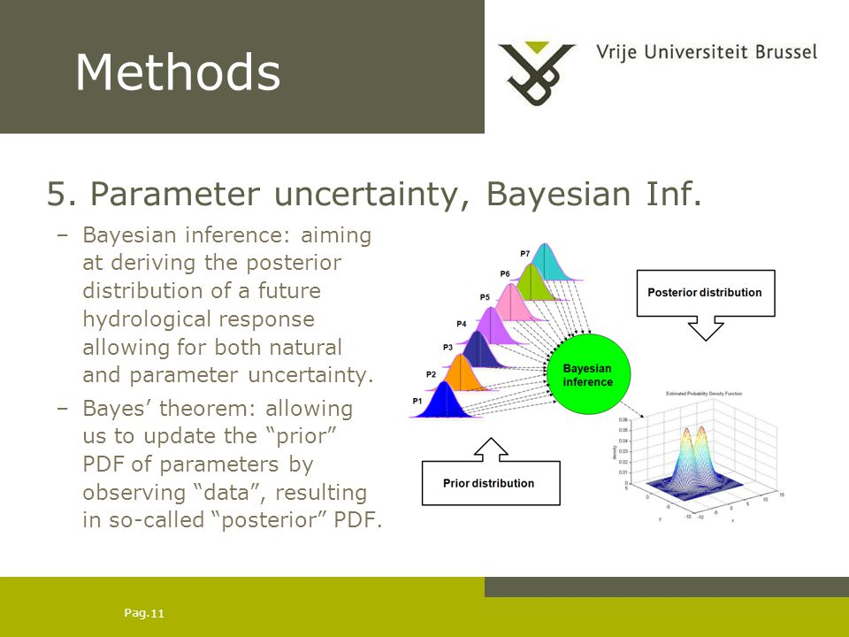 Pag. 11 Methods 5. Parameter uncertainty, Bayesian Inf. –Bayesian inference: aiming at deriving the posterior distribution of a future hydrological re