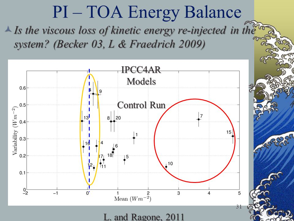 PI – TOA Energy Balance Is the viscous loss of kinetic energy re-injected in the system.