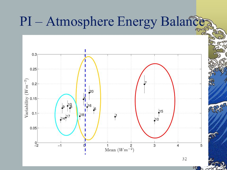 PI – Atmosphere Energy Balance 32