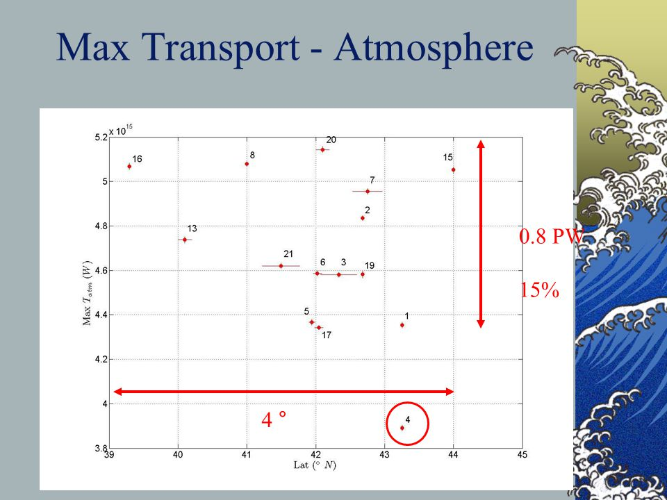 Max Transport - Atmosphere 40 0.8 PW 15% 4 °