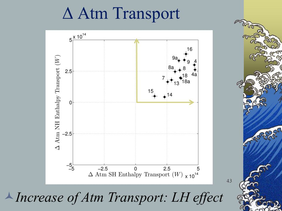 Δ Atm Transport 43 Increase of Atm Transport: LH effect