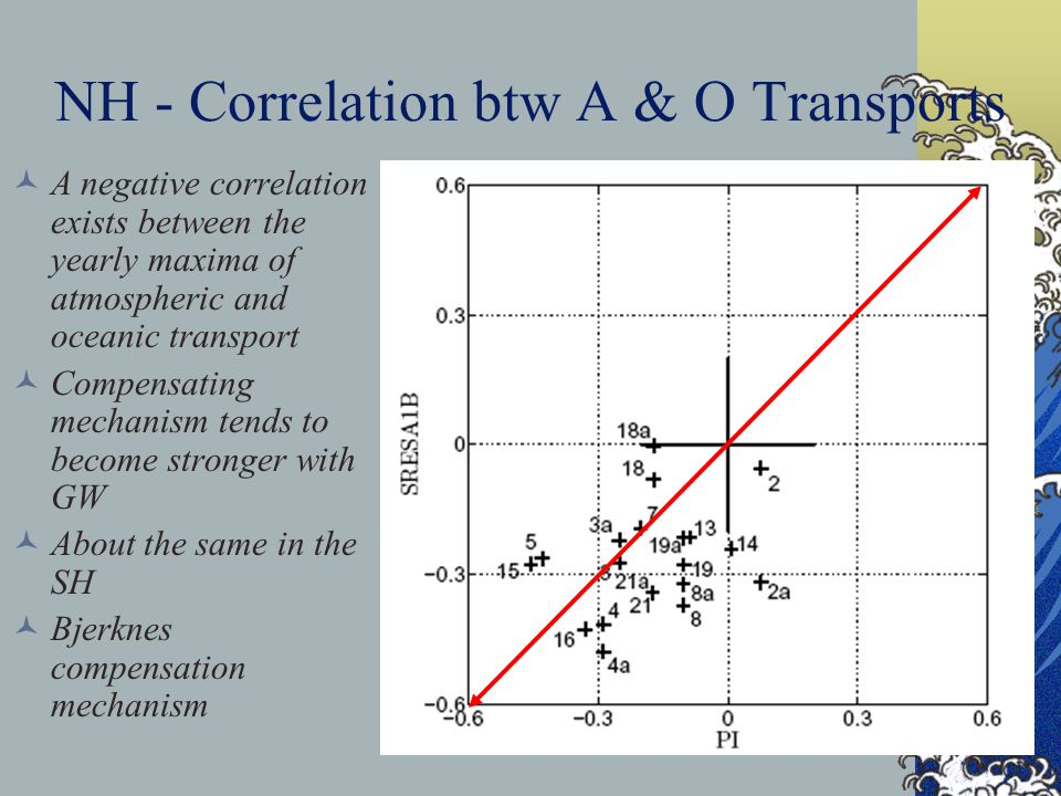 NH - Correlation btw A & O Transports A negative correlation exists between the yearly maxima of atmospheric and oceanic transport Compensating mechanism tends to become stronger with GW About the same in the SH Bjerknes compensation mechanism 45