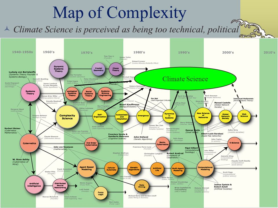 7 Map of Complexity Climate Science Climate Science is perceived as being too technical, political