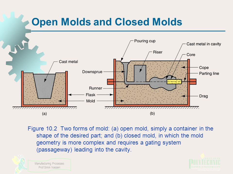 Manufacturing Processes Prof Simin Nasseri Open Molds and Closed Molds Figure 10.2 Two forms of mold: (a) open mold, simply a container in the shape of the desired part; and (b) closed mold, in which the mold geometry is more complex and requires a gating system (passageway) leading into the cavity.