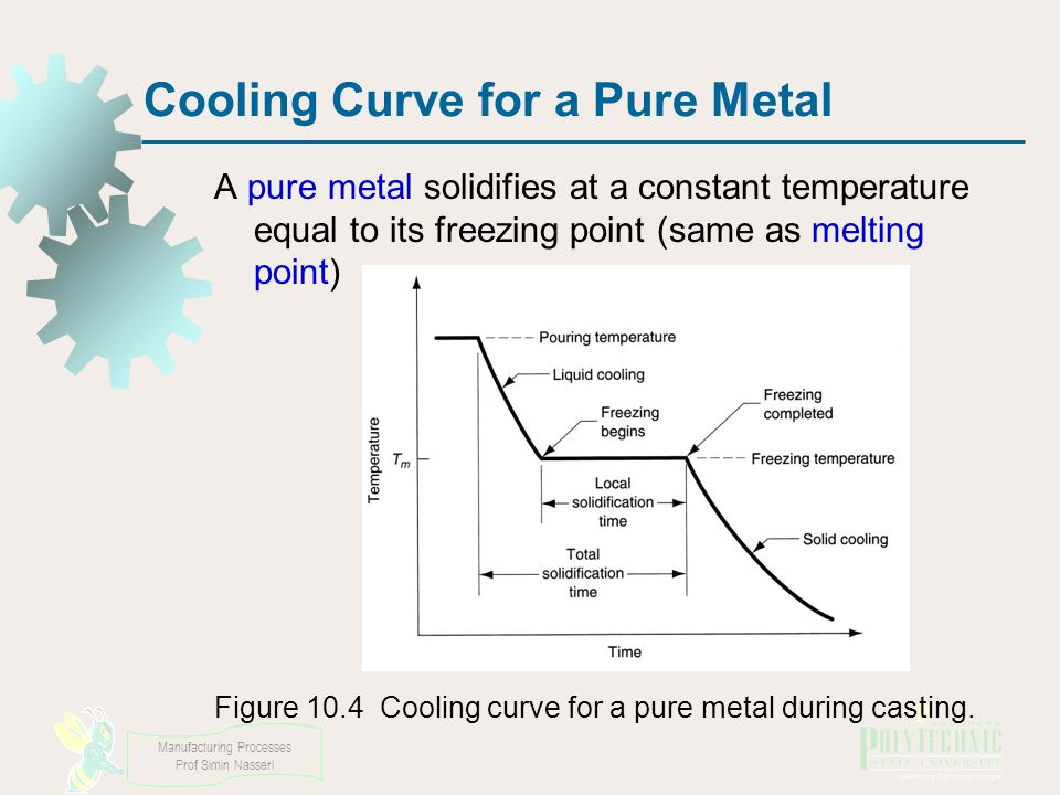 Manufacturing Processes Prof Simin Nasseri Cooling Curve for a Pure Metal A pure metal solidifies at a constant temperature equal to its freezing point (same as melting point) Figure 10.4 Cooling curve for a pure metal during casting.