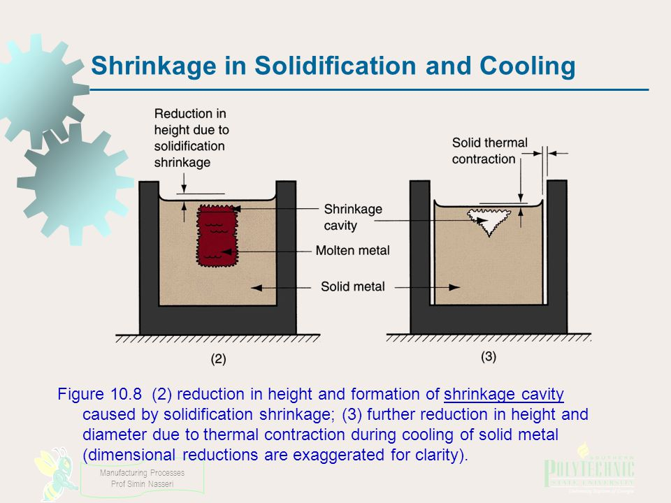 Manufacturing Processes Prof Simin Nasseri Shrinkage in Solidification and Cooling Figure 10.8 (2) reduction in height and formation of shrinkage cavity caused by solidification shrinkage; (3) further reduction in height and diameter due to thermal contraction during cooling of solid metal (dimensional reductions are exaggerated for clarity).