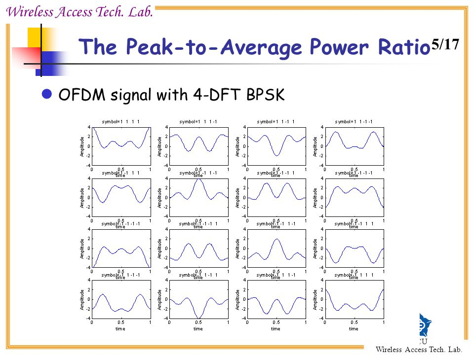 Wireless Access Tech. Lab. CCU Wireless Access Tech. Lab. The Peak-to-Average Power Ratio OFDM signal with 4-DFT BPSK 5/17