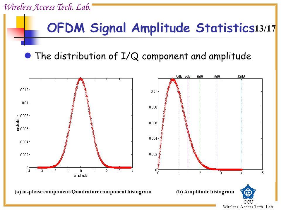 Wireless Access Tech. Lab. CCU Wireless Access Tech. Lab. OFDM Signal Amplitude Statistics (a) in-phase component/Quadrature component histogram(b) Am