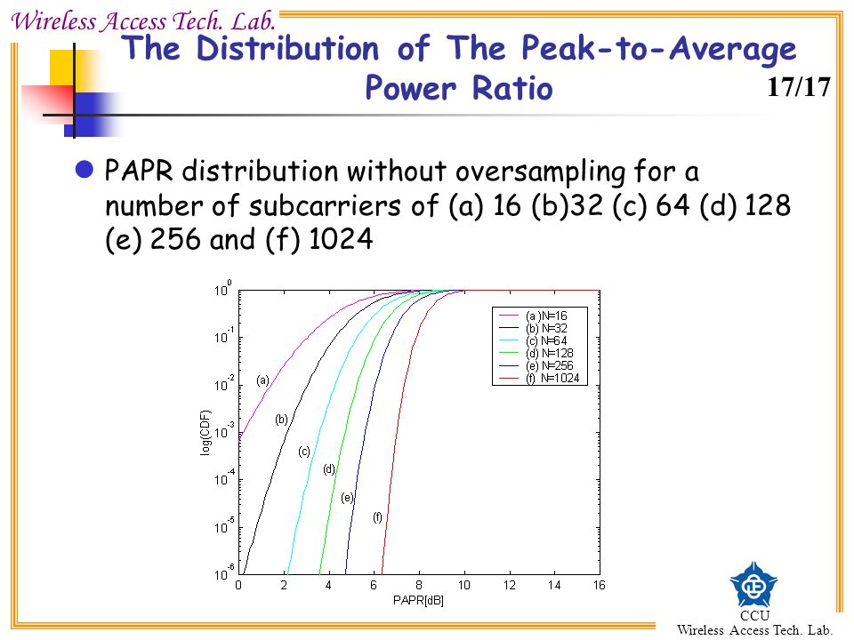 Wireless Access Tech. Lab. CCU Wireless Access Tech. Lab. The Distribution of The Peak-to-Average Power Ratio PAPR distribution without oversampling f