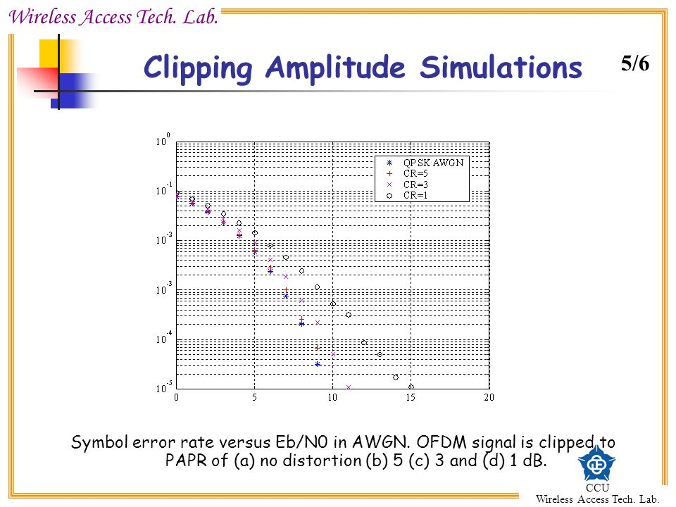 Wireless Access Tech. Lab. CCU Wireless Access Tech. Lab. Clipping Amplitude Simulations Symbol error rate versus Eb/N0 in AWGN. OFDM signal is clippe